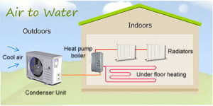 air to water heating